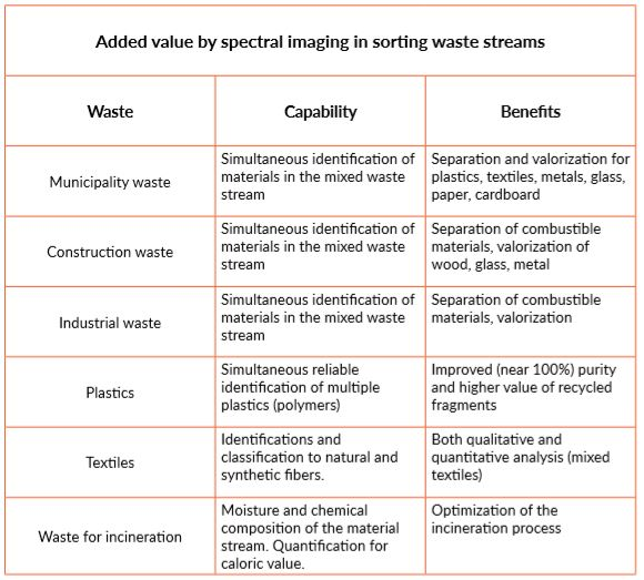 Spectral Imaging in Sorting Waste Streams